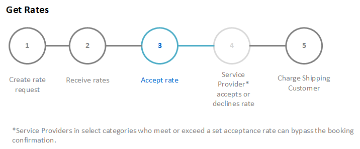 Accept rate from rate request