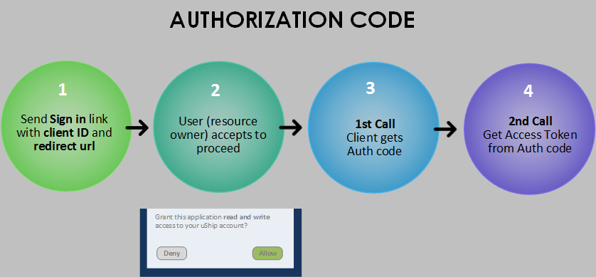 OAuth 2.0 Authorization Code Grant Type Flow
