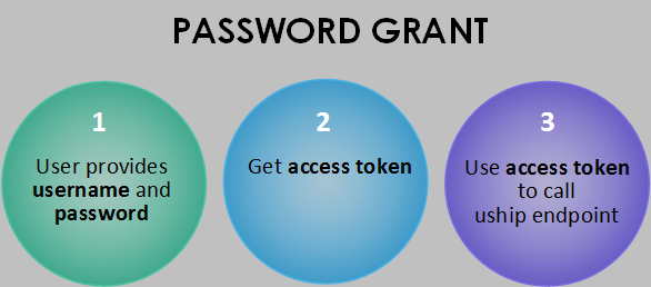 Resource Owner Password Grant Flow