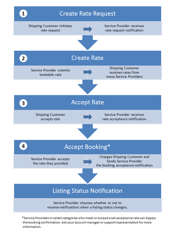 Published Rates Workflow