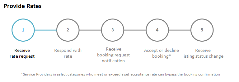 Rate Request Notification